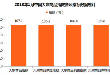 2018年1月中国大宗商品指数107.1%:后期市场压力加大