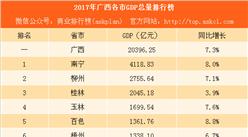 2017年广西各市GDP排行榜:南宁总量突破4000亿 桂林增速垫底(附榜单)