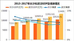 2017年长沙GDP总量10535.51亿 同武汉差距越拉越大(附图表)