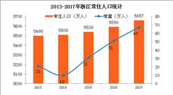 2018年浙江人口大數據分析:常住人口增量67萬 男性比女性多138萬(附圖表)