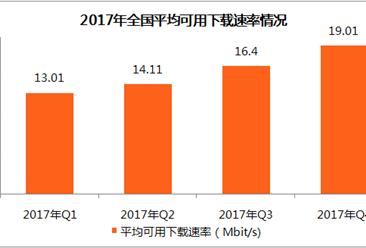 2017年第四季度中国宽带速率数据分析:闲忙时加权平均可用下载速率上海最高(附图表)