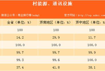 江苏省农村基础设施及基本社会服务情况分析:99.8%乡镇设有幼儿园(表)