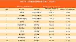 2017年12月教育类APP排行榜出炉:作业帮位居榜首(附全榜单)