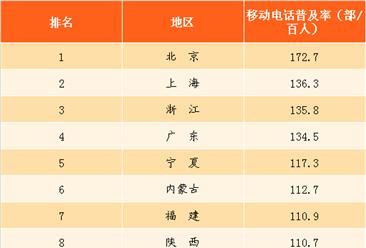 2017年全国移动电话普及率分析:中部普及率最低 广东仅排名第四(图)