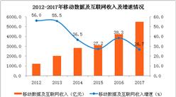 2017全年中国通信业数据分析报告:移动电话普及率首次破百 达102.5%(附图表)