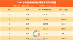 2018年中国城市轨道交通通车总里程排行榜