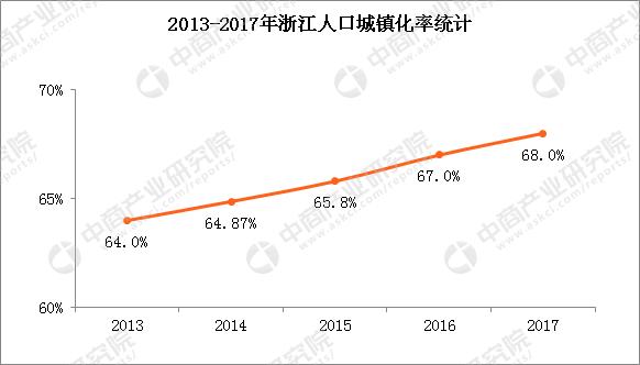 2018人口男女比例_2018年大马人口预计增至3240万华裔比率反降0.2%