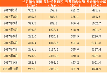 2018年1月万科销售简报:销售额679.8亿 比上月还多58亿(附图表)