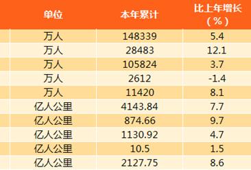 2017年广东运输邮电行业运行分析:高铁出行占比提高(附图表)