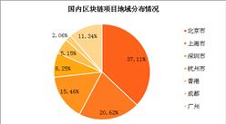 2017年区块链融资情况分析:ICO融资大爆发(图)