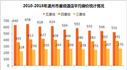 2017年温州市星级酒店经营数据分析(附图表)