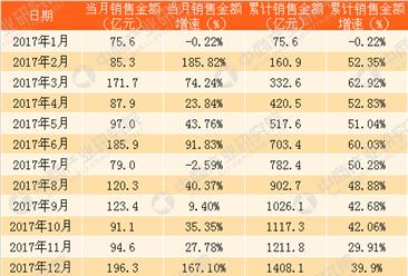 2018年1月金地集团销售简报:销售额81亿 近2各月计划推出27个楼盘(附图表)