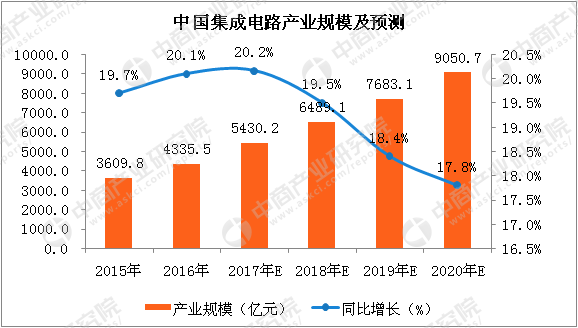 数据来源:中商产业研究院整理 3.集成电路产业结构 数据显示,2017年中国集成电路产业结构中,集成电路设计占比为34.44%,集成电路制造业占比为27.19%,集成电路封测占比为38.38%。随着中国集成电路新增产线的陆续投产,预计中国集成电路制造业产业规模将进一步增长。