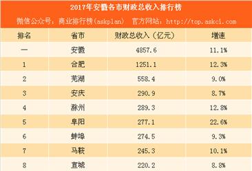 2017年安徽各市财力大比拼:除了合肥哪些城市生财有道(附榜单)