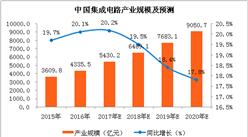 2018年中国集成电路产量及产业规模预测(附图表)