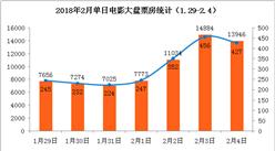 2018年2月电影票房周报:新片票房增长乏力  大盘环比下降16.78%(1.29-2.4)