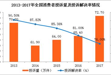 2017年消费者投诉热点分析:共享单车押金难退 群体投诉频发(图)
