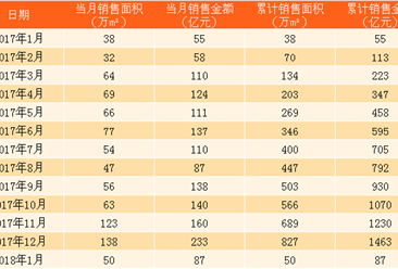 2018年1月绿城集团销售简报:销售额87亿 同比增加32亿(附图表)