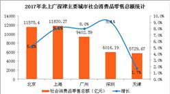 2017全年北上广深消费数据分析:广州吃和住零售额最高(图)