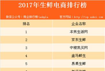 2017全年生鲜电商企业排行榜:本来生活网位居榜首(附榜单)