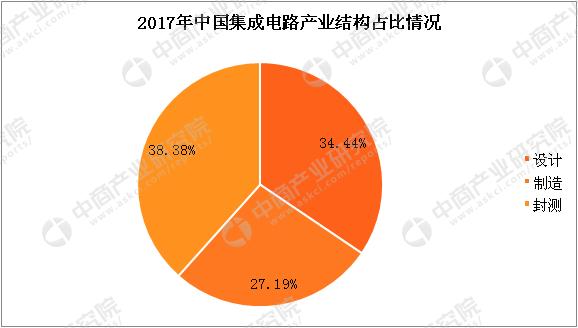 产业产量及规模预测 1.中国集成电路产量及预测 据中商产业研究院大数据库数据显示,2017全年中国集成电路产量达到1564.9亿块,与2016年的1329亿块相比增长17.8%。在一系列政策措施扶持下,中国集成电路行业保持快速发展的势头,产业规模持续扩大,技术水平显著提升,预计2018年中国集成电路产量将进一步增长,达到1813.