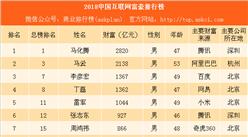 2018中国互联网富豪榜:马化腾最有钱 ofo戴威最年轻(附榜单)