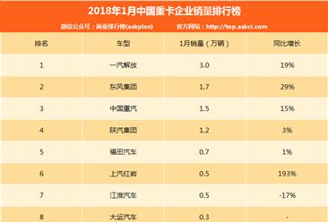 2018年1月中國重卡企業銷量排行榜(TOP10)