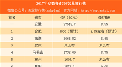 2017年安徽各市GDP排行榜:合肥突破7000亿 铜陵淮南破1000亿(附榜单)