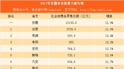 2017年安徽各市消费力排行榜:合肥花钱最多 蚌埠增速最快(附榜单)