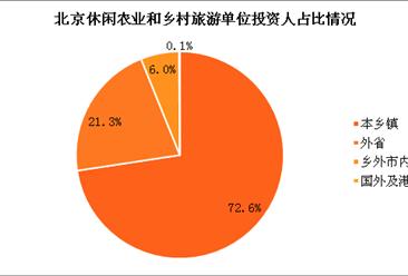 北京休闲农业和乡村旅游发展现状:本乡镇投资人占72.6%