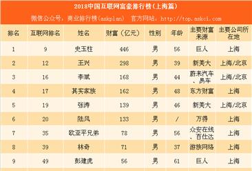 2018上海互联网富豪排行榜:巨人史玉柱财富最多(附榜单)