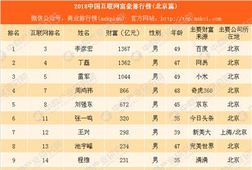 2018北京互联网富豪排行榜:李彦宏、丁磊、雷军位列前三(附榜单)