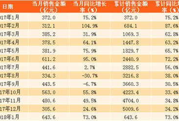 2018年1月恒大销售简报:销售额643.6亿 比万科少36亿(附图表)