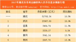 2017湖北省各市州存款余额排行榜:武汉最有钱 宜昌排名第二(附榜单)