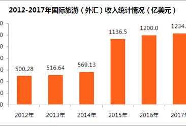 2017年旅游业数据统计分析:占GDP比重11.04%(附图表)