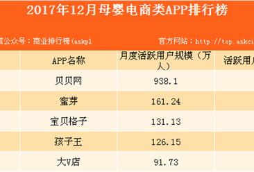 2017年12月母婴电商类APP排行榜:贝贝网用户规模遥遥领先!(附榜单)