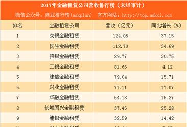 2017年57家金融租赁公司营收排行榜:交银民生营收第一 6家公司增速超100%(附榜单)