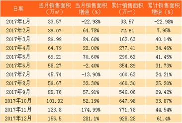 2018年1月新城控股销售简报:销售额同比增长110%(附图表)