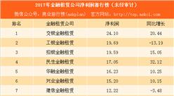 2017年57家金融租賃公司凈利潤排行榜:7家公司凈利潤超10億(附榜單)