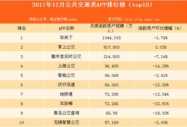 2017年12月公共交通类APP排行榜:车来了用户规模突破千万(附榜单)