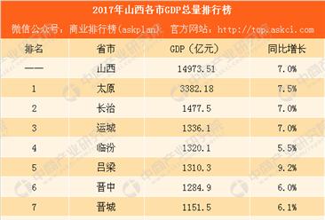 2017年山西各市GDP排行榜:太原破3000亿 吕梁反超晋中晋城大同(附榜单)