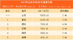 2017年山东各市GDP排行榜:青岛第一 济南同烟台经济差距缩小(附榜单)