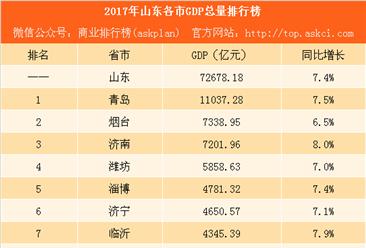 2017年山东各市GDP排行榜:青岛第一 济南同烟台经济差距缩?。ǜ桨竦ィ? />                         </a>                      <div class=