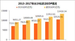 2017年武汉GDP总量13410亿 比长沙多2875亿(附图表)