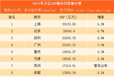 2017年万亿GDP城市经济排行榜:北上广深GDP超2万亿 重庆长沙表现抢眼(附榜单)