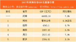 2017年河南各市GDP排行榜:郑州将破8000亿 洛阳增速最高(附图表)