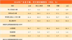 广东省农村基础设施及社会事业发展分析(附图表)