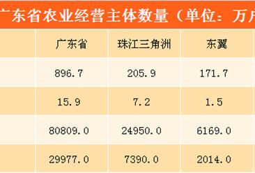 广东省农业经营情况分析: 农业现代化步伐加快(附图表)