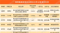 第四批PPP示范项目名单公布:396个项目投资额共计7588亿元(附完整名单)