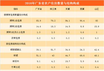 广东省农村居民生活水平显著提高   99.8%农户拥有住房(附图表)
